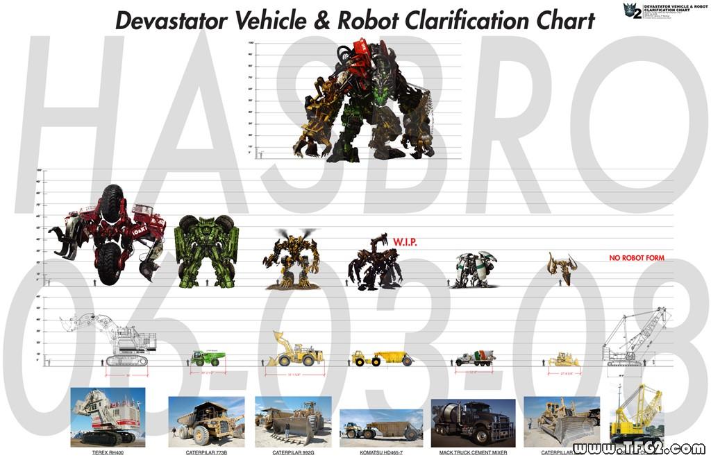 Revenge of the Fallen Constructicons Size Comparison ...