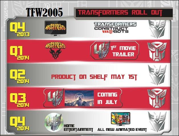 Quoi de neuf en Infos avec Hasbro ― Nouvelles sur la compagnie ou/et Achat de noms (nouveaux Trademark) - Page 6 Hasbro-Transformers-Timeline_1380122187