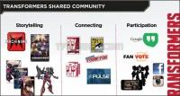 Transformers Hasbro Investor Day 2015 20