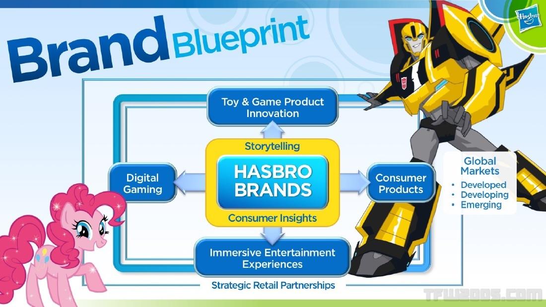 Hasbro Transformers 2