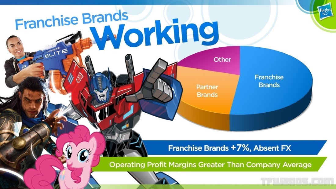 Hasbro Transformers 6